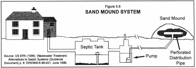 Weblife Humanure Handbook Chapter 5 Sand Mounds